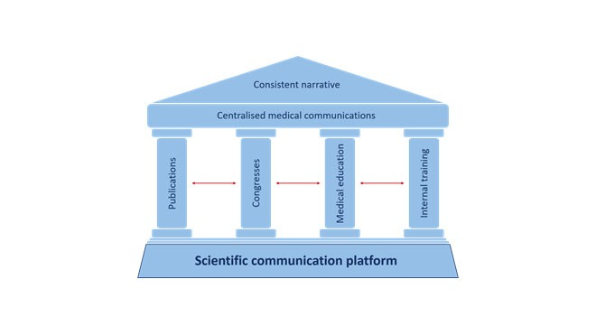 The scientific communication platform: generating a clear, consistent and compelling product narrative